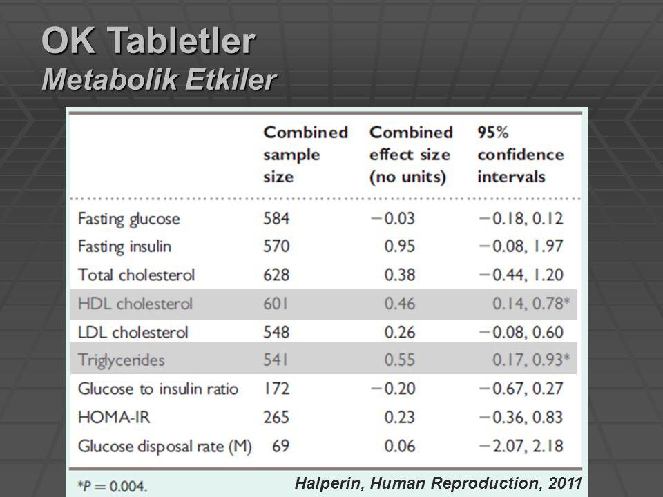 OK Tabletler Metabolik Etkiler Halperin, Human Reproduction, 2011