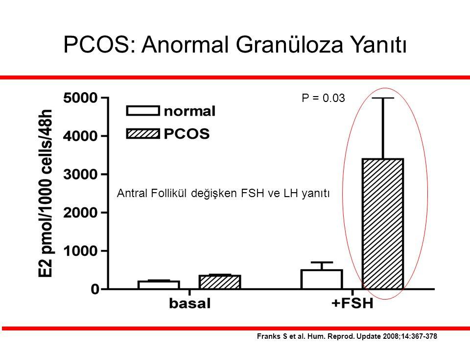 Franks S et al. Hum. Reprod. Update 2008;14:367-378 PCOS: Anormal Granüloza Yanıtı Antral Follikül değişken FSH ve LH yanıtı P = 0.03