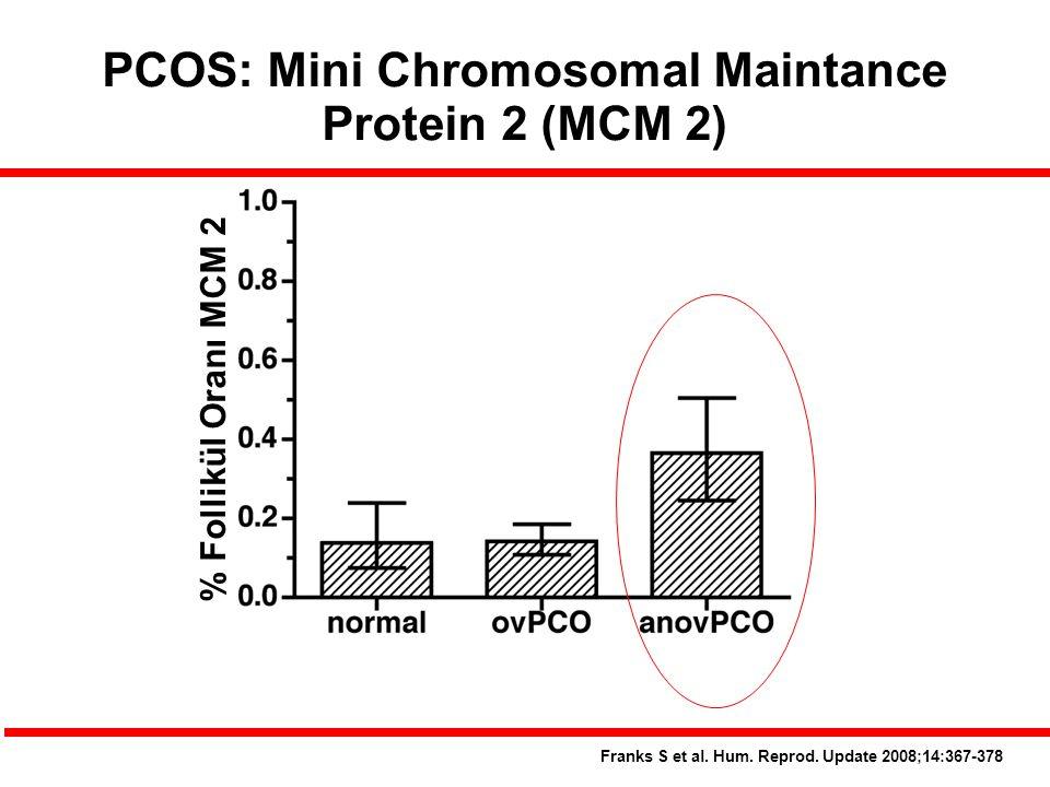 PCOS: Mini Chromosomal Maintance Protein 2 (MCM 2) Franks S et al. Hum. Reprod. Update 2008;14:367-378 % Follikül Oranı MCM 2
