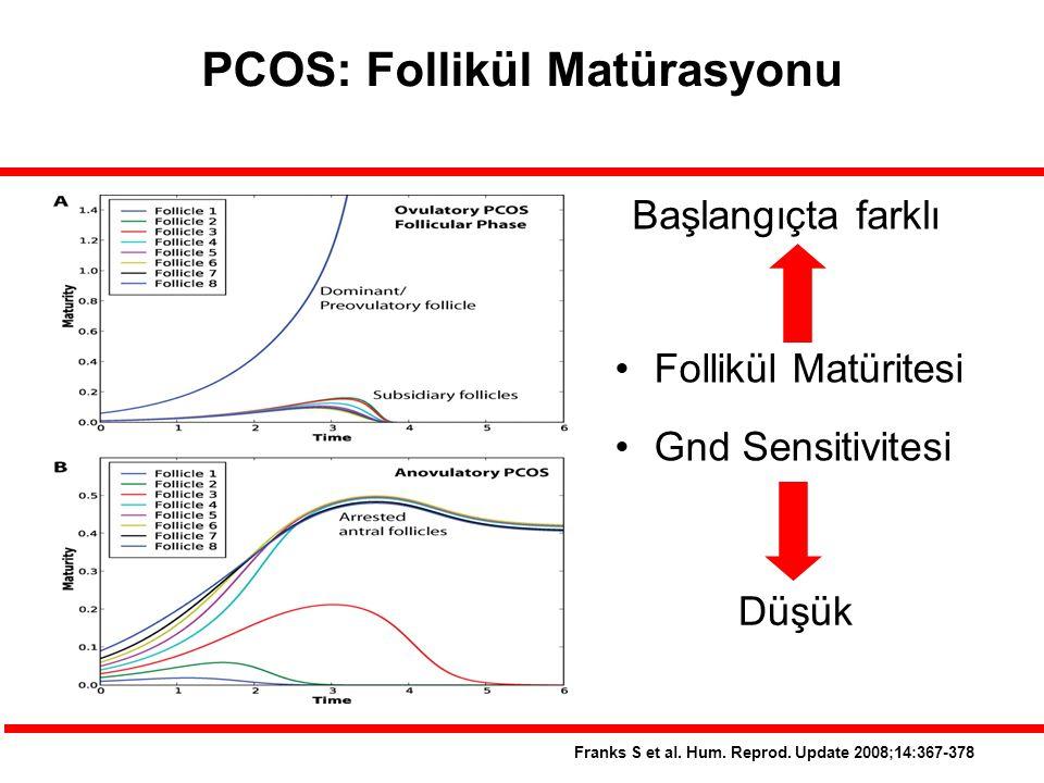PCOS: Follikül Matürasyonu Franks S et al.Hum. Reprod.