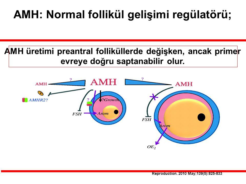 Reproduction. 2010 May;139(5):825-833 AMH: Normal follikül gelişimi regülatörü; AMH üretimi preantral folliküllerde değişken, ancak primer evreye doğr