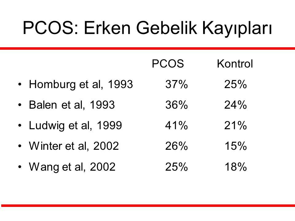 PCOS: Erken Gebelik Kayıpları PCOS Kontrol Homburg et al, 1993 37% 25% Balen et al, 1993 36% 24% Ludwig et al, 1999 41% 21% Winter et al, 2002 26% 15%