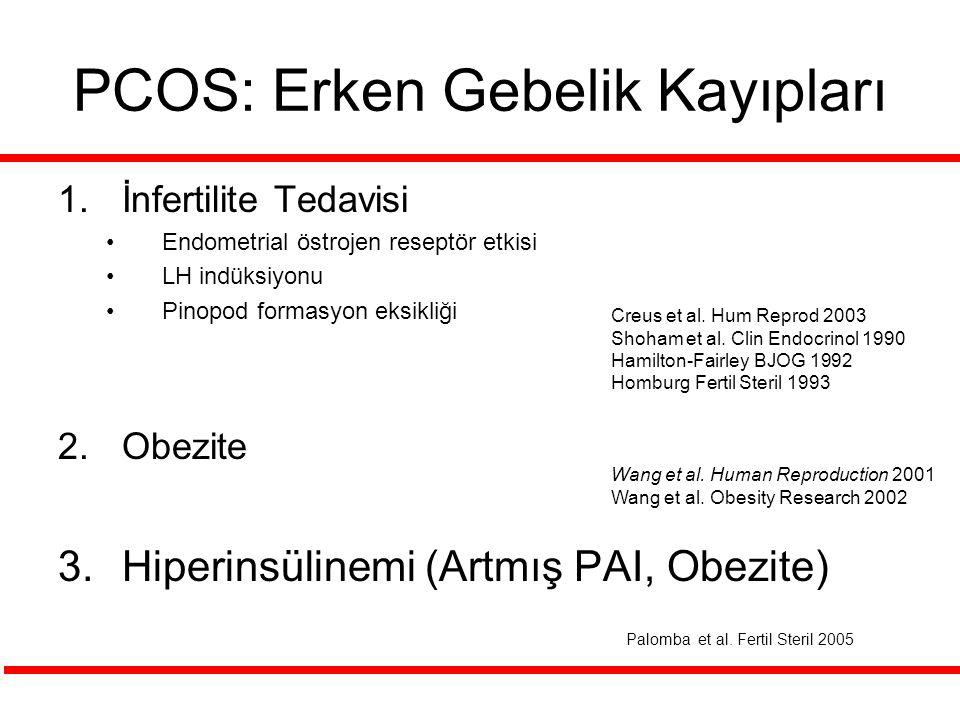 PCOS: Erken Gebelik Kayıpları 1.İnfertilite Tedavisi Endometrial östrojen reseptör etkisi LH indüksiyonu Pinopod formasyon eksikliği 2.Obezite 3.Hiper
