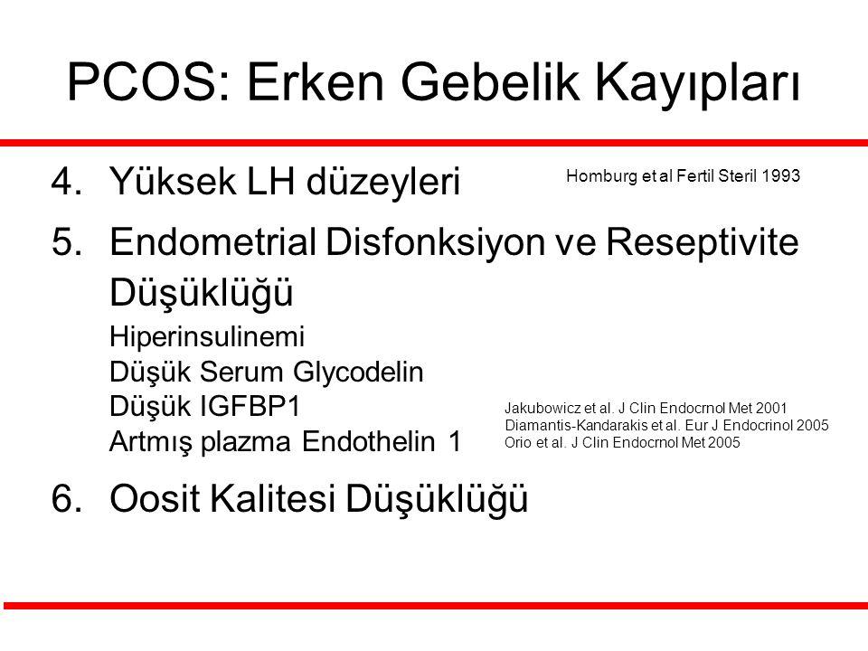 PCOS: Erken Gebelik Kayıpları 4.Yüksek LH düzeyleri 5.Endometrial Disfonksiyon ve Reseptivite Düşüklüğü Hiperinsulinemi Düşük Serum Glycodelin Düşük IGFBP1 Artmış plazma Endothelin 1 6.Oosit Kalitesi Düşüklüğü Homburg et al Fertil Steril 1993 Jakubowicz et al.