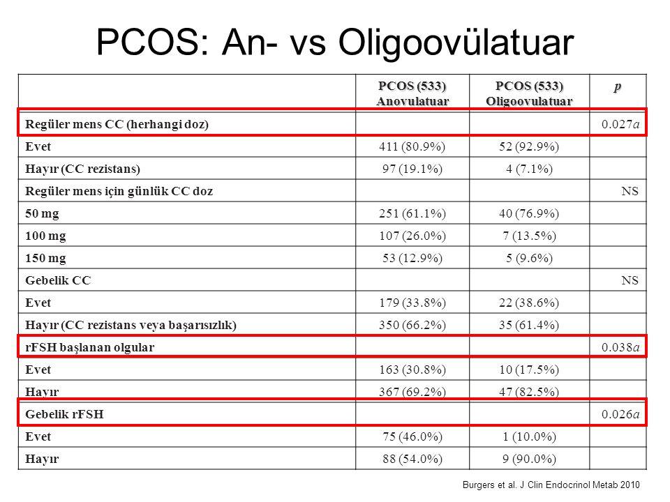 PCOS (533) Anovulatuar Oligoovulatuarp Regüler mens CC (herhangi doz)0.027a Evet411 (80.9%)52 (92.9%) Hayır (CC rezistans)97 (19.1%)4 (7.1%) Regüler m