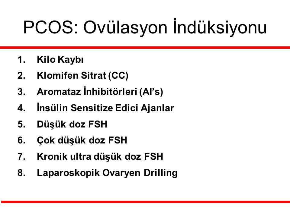 PCOS: Ovülasyon İndüksiyonu 1.Kilo Kaybı 2.Klomifen Sitrat (CC) 3.Aromataz İnhibitörleri (AI's) 4.İnsülin Sensitize Edici Ajanlar 5.Düşük doz FSH 6.Çok düşük doz FSH 7.Kronik ultra düşük doz FSH 8.Laparoskopik Ovaryen Drilling