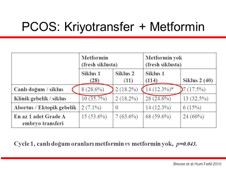 PCOS: Kriyotransfer + Metformin Metformin (fresh siklusta) Metformin yok (fresh siklusta) Siklus 1 (28) Siklus 2 (11) Siklus 1 (114)Siklus 2 (40) Canlı doğum / siklus8 (28.6%)2 (18.2%)14 (12.3%)*7 (17.5%) Klinik gebelik / siklus10 (35.7%)2 (18.2%)28 (24.6%)13 (32.5%) Abortus / Ektopik gebelik2 (7.1%)014 (12.3%)6 (15%) En az 1 adet Grade A embryo transferi 15 (53.6%)7 (63.6%)68 (59.6%)24 (60%) Brewer et al Hum Fertil 2010 Cycle 1, canlı doğum oranları metformin vs metformin yok, p =0.043.