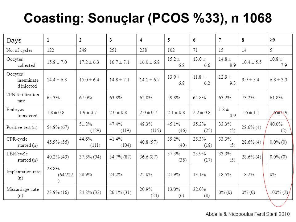 Coasting: Sonuçlar (PCOS %33), n 1068 Days 12345678≥9 No. of cycles1222492512381027115145 Oocytes collected 15.8 ± 7.017.2 ± 6.316.7 ± 7.116.0 ± 6.8 1