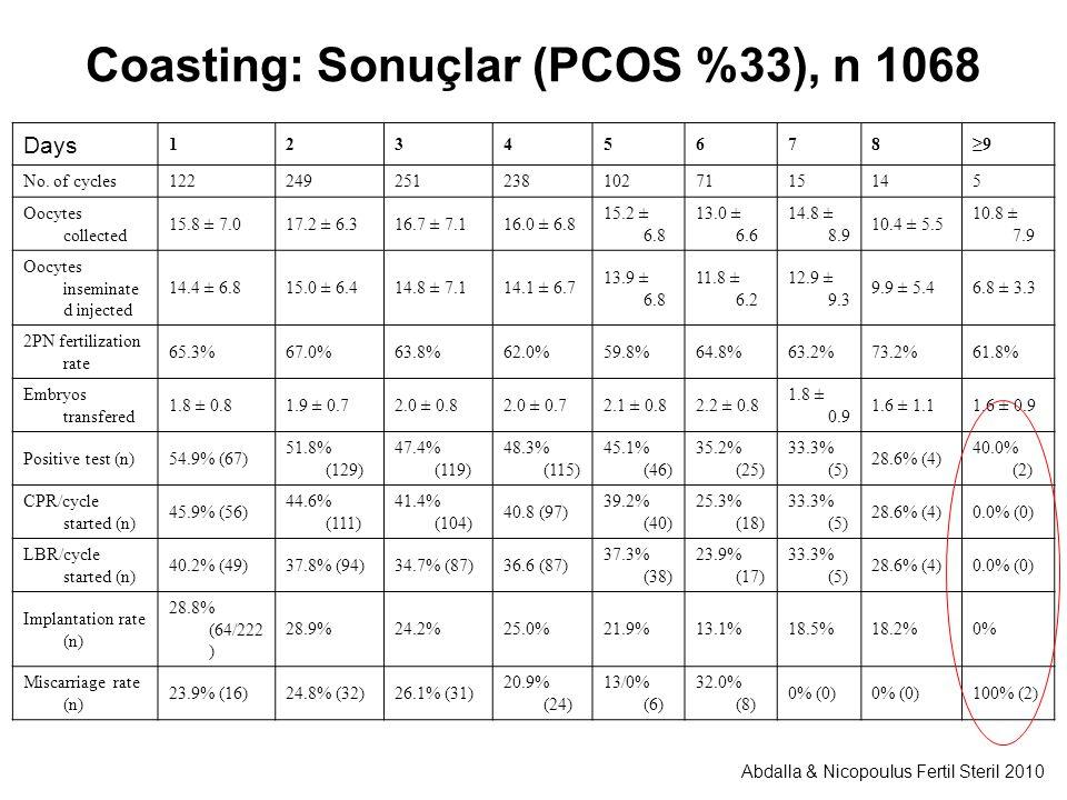 Coasting: Sonuçlar (PCOS %33), n 1068 Days 12345678≥9 No.