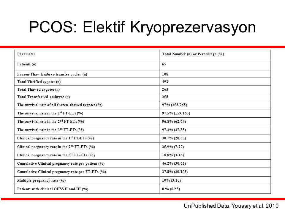 PCOS: Elektif Kryoprezervasyon ParameterTotal Number (n) or Percentage (%) Patients (n)65 Frozen-Thaw Embryo transfer cycles (n)108 Total Vitrified zy