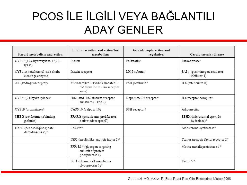 YÜT ve PCOS 1.Neden PCOS farklı.2.Ne Gibi Sorunlar Oluşur.