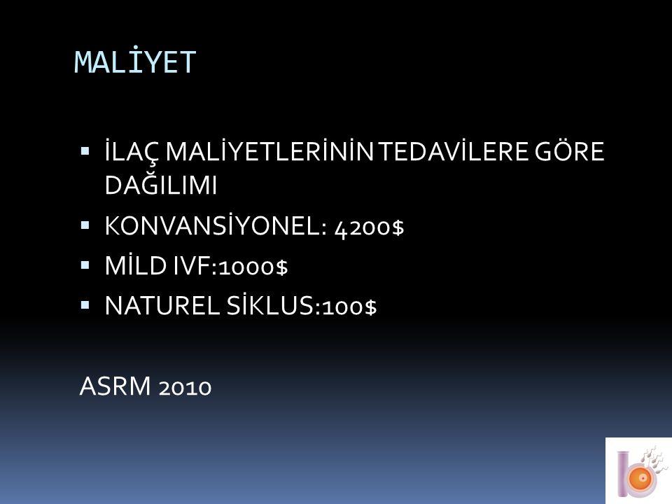 MALİYET  İLAÇ MALİYETLERİNİN TEDAVİLERE GÖRE DAĞILIMI  KONVANSİYONEL: 4200$  MİLD IVF:1000$  NATUREL SİKLUS:100$ ASRM 2010 40