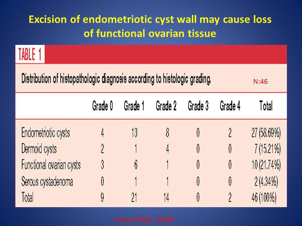 Excision of endometriotic cyst wall may cause loss of functional ovarian tissue Umut Dilek, 2006 N:46