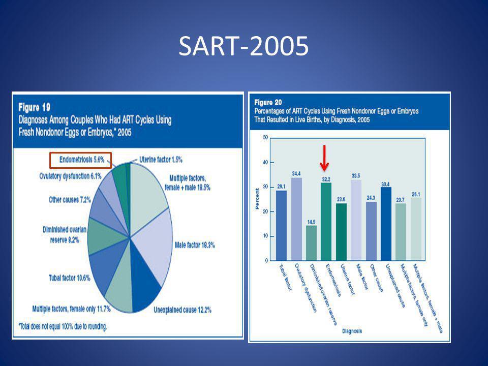 SART-2005
