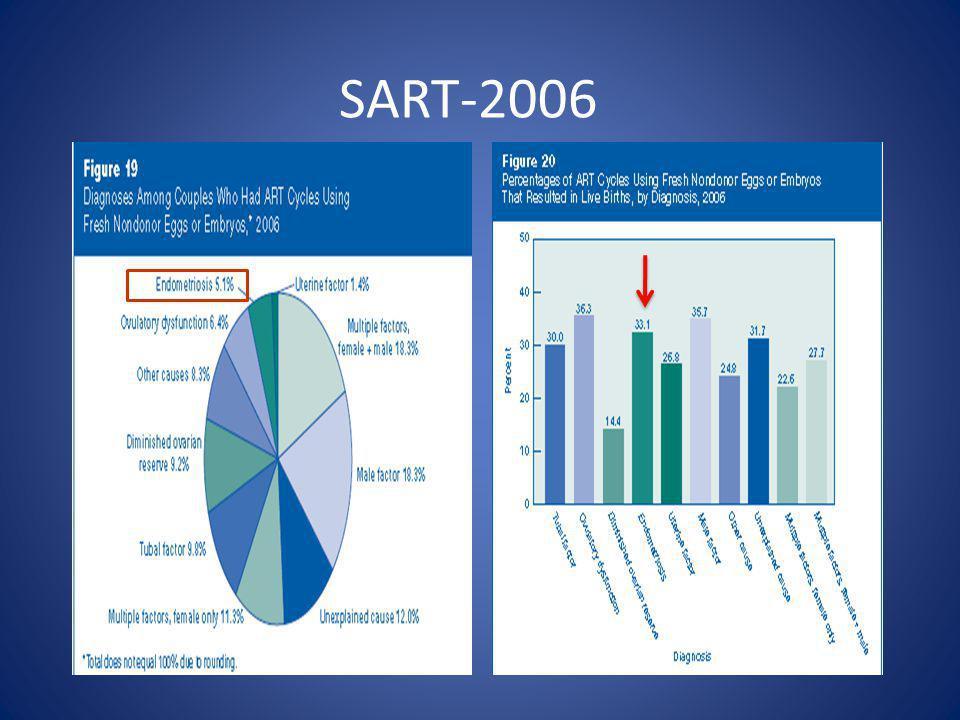 SART-2006