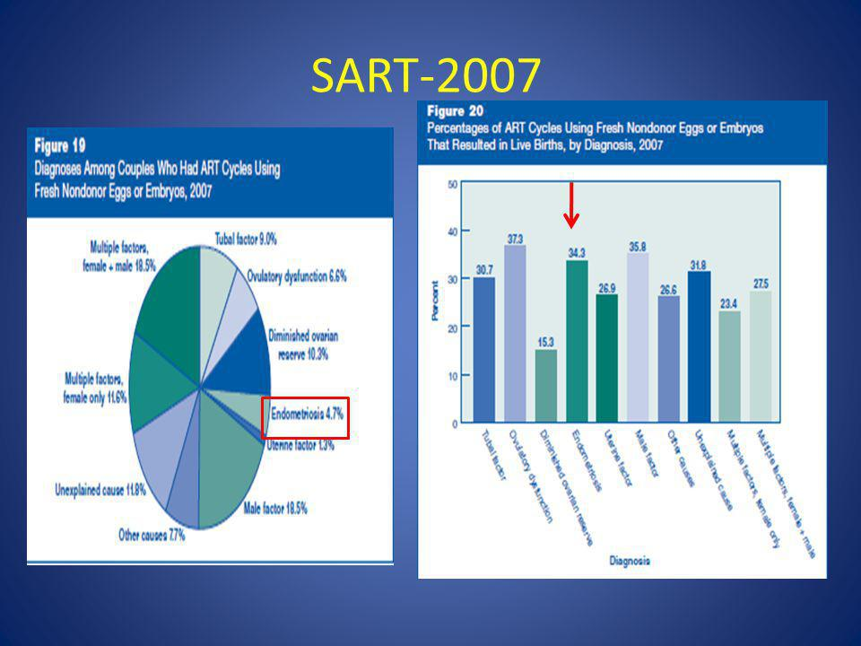 SART-2007