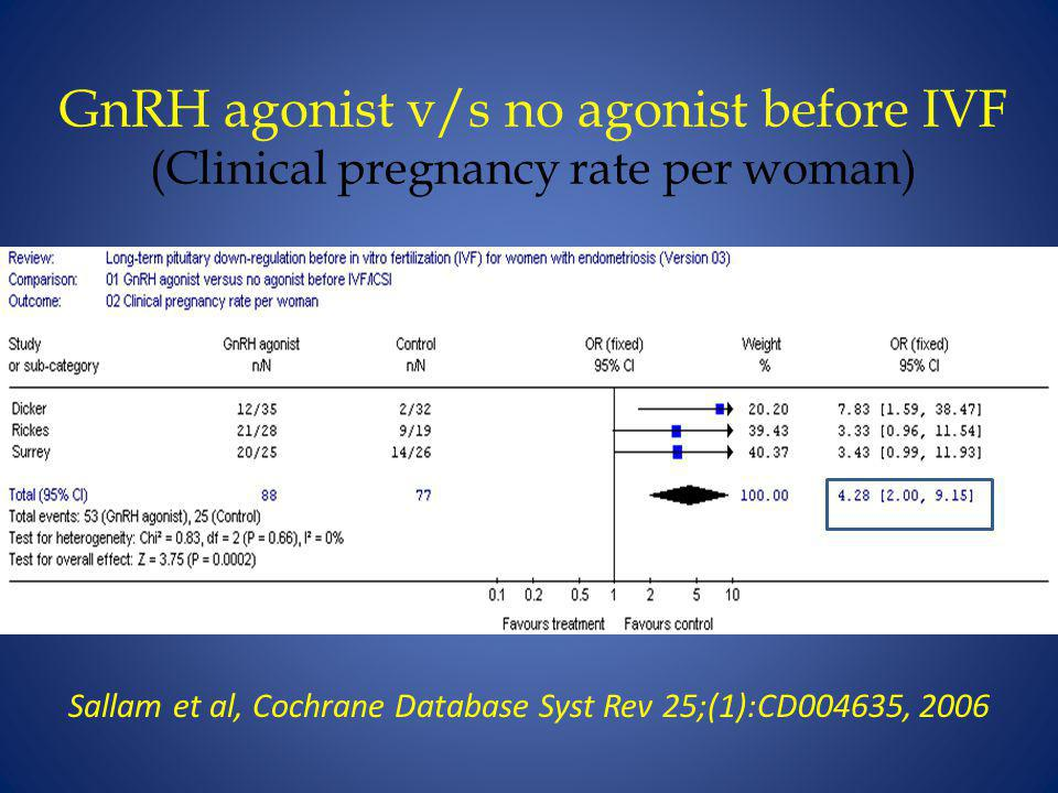 GnRH agonist v/s no agonist before IVF (Clinical pregnancy rate per woman) Sallam et al, Cochrane Database Syst Rev 25;(1):CD004635, 2006