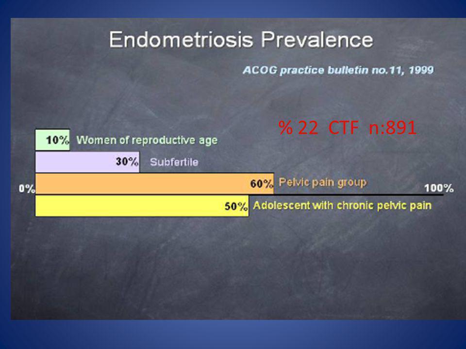 Deep endometriosis: Excisional surgery Pregnancy rates Vercellini et al., Hum Reprod (2009)