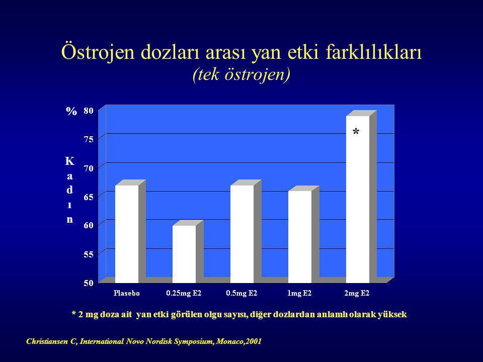 Östrojen dozları arası yan etki farklılıkları (tek östrojen) KadınKadın * 2 mg doza ait yan etki görülen olgu sayısı, diğer dozlardan anlamlı olarak yüksek % * Christiansen C, International Novo Nordisk Symposium, Monaco,2001