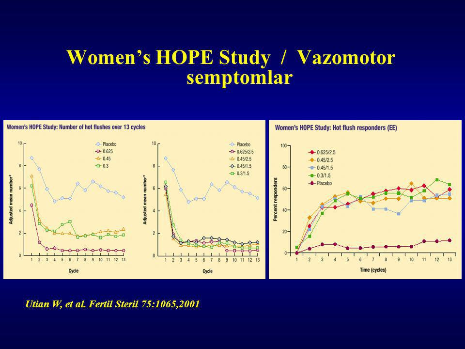 Utian W, et al. Fertil Steril 75:1065,2001 Women's HOPE Study / Vazomotor semptomlar