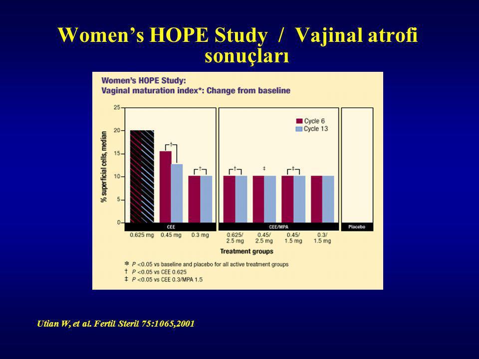 Utian W, et al. Fertil Steril 75:1065,2001 Women's HOPE Study / Vajinal atrofi sonuçları