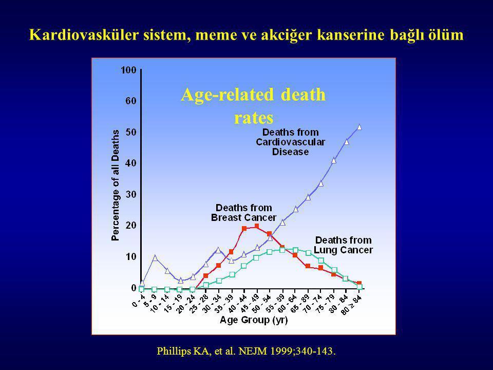 Kardiovasküler sistem, meme ve akciğer kanserine bağlı ölüm Phillips KA, et al.