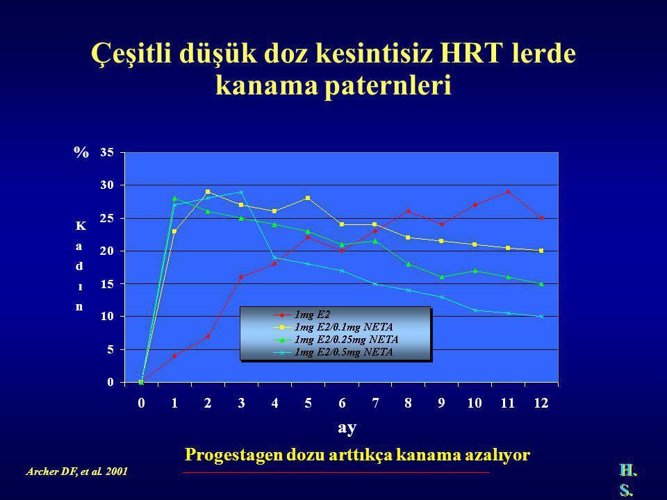 Çeşitli düşük doz kesintisiz HRT lerde kanama paternleri % Archer DF, et al.
