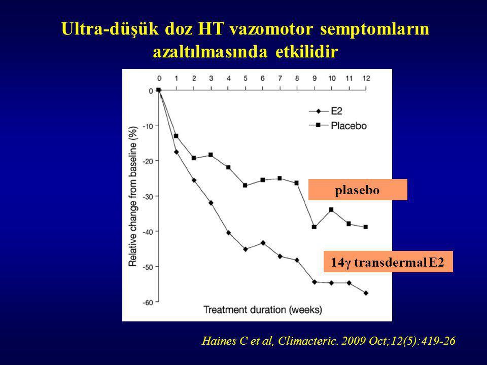 Haines C et al, Climacteric.