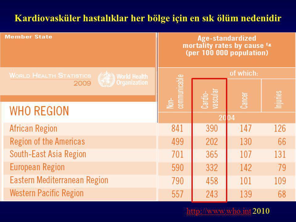 Kardiovasküler hastalıklar her bölge için en sık ölüm nedenidir http://www.who.inthttp://www.who.int 2010