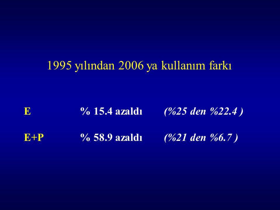 1995 yılından 2006 ya kullanım farkı E% 15.4 azaldı (%25 den %22.4 ) E+P% 58.9 azaldı(%21 den %6.7 )