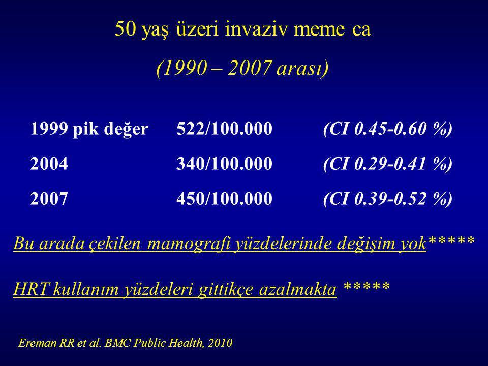 50 yaş üzeri invaziv meme ca (1990 – 2007 arası) 1999 pik değer522/100.000 (CI 0.45-0.60 %) 2004340/100.000(CI 0.29-0.41 %) 2007450/100.000(CI 0.39-0.52 %) Bu arada çekilen mamografi yüzdelerinde değişim yok***** HRT kullanım yüzdeleri gittikçe azalmakta ***** Ereman RR et al.