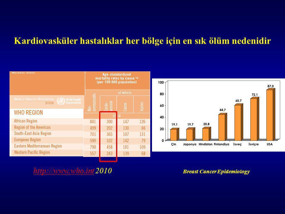 Kardiovasküler hastalıklar her bölge için en sık ölüm nedenidir http://www.who.inthttp://www.who.int 2010 Breast Cancer Epidemiology