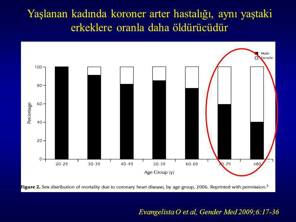 Evangelista O et al, Gender Med 2009;6:17-36 Yaşlanan kadında koroner arter hastalığı, aynı yaştaki erkeklere oranla daha öldürücüdür