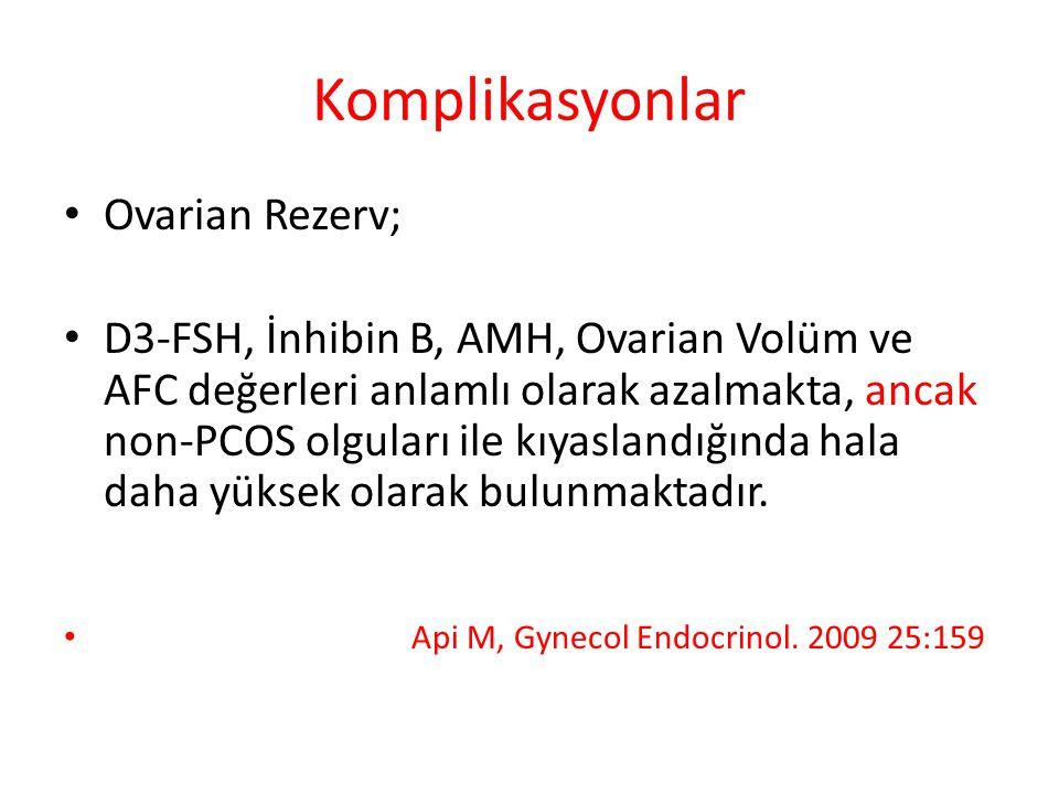 Komplikasyonlar Ovarian Rezerv; D3-FSH, İnhibin B, AMH, Ovarian Volüm ve AFC değerleri anlamlı olarak azalmakta, ancak non-PCOS olguları ile kıyaslandığında hala daha yüksek olarak bulunmaktadır.