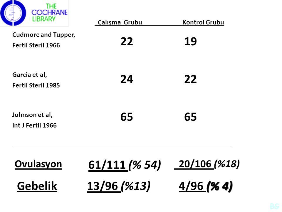 Cudmore and Tupper, Fertil Steril 1966 Garcia et al, Fertil Steril 1985 Johnson et al, Int J Fertil 1966 22 19 Çalışma Grubu Kontrol Grubu 24 22 65 Ovulasyon Gebelik (% 4) 4/96 (% 4) 20/106 (%18) 13/96 (%13) 61/111 (% 54) BG