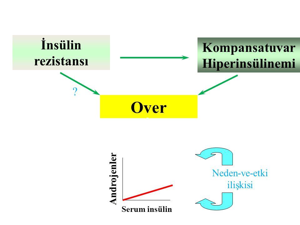 Over Kompansatuvar Hiperinsülinemi İnsülin rezistansı Serum insülin Androjenler Neden-ve-etki ilişkisi ?