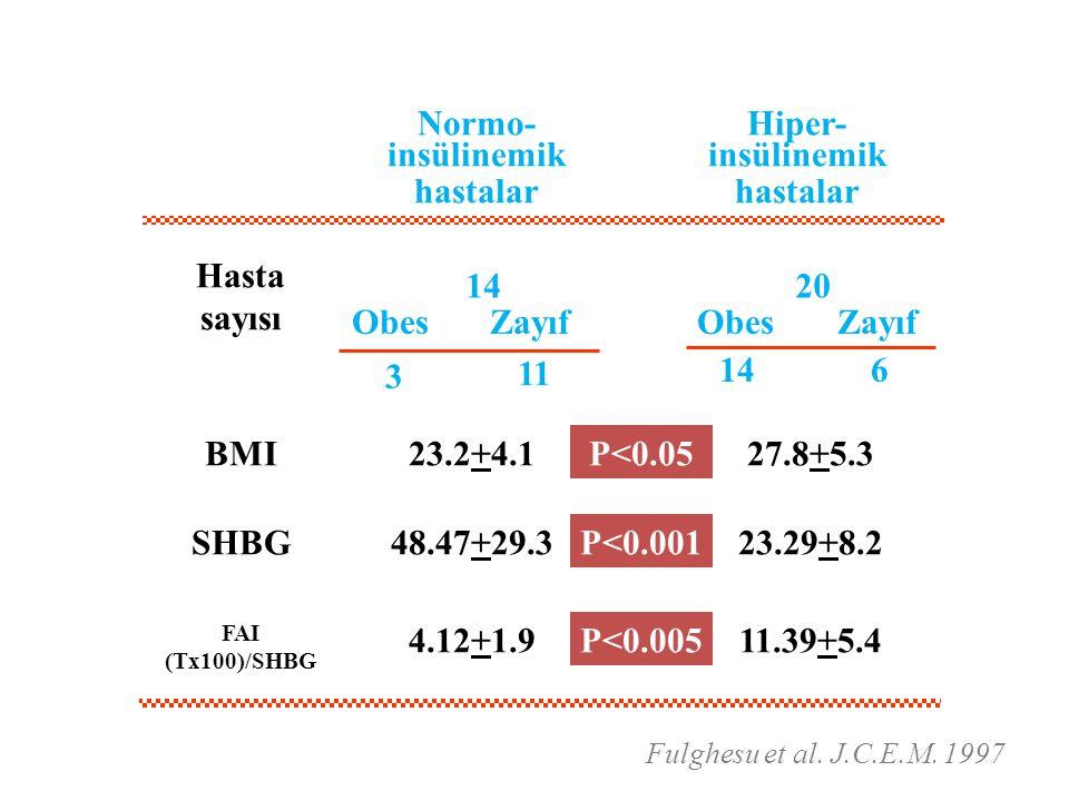 Normo- insülinemik hastalar Hiper- insülinemik hastalar Hasta sayısı 20 11 146 3 ObessObesZayıf BMI P<0.05 23.2+4.127.8+5.3 SHBG P<0.001 48.47+29.323.29+8.2 FAI (Tx100)/SHBG P<0.005 4.12+1.911.39+5.4 Fulghesu et al.