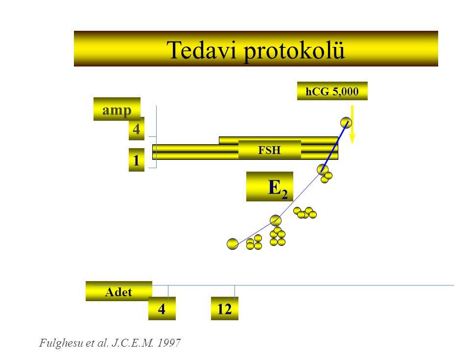 Adet hCG 5,000 124 4 amp 1 FSH E2E2 Fulghesu et al. J.C.E.M. 1997 Tedavi protokolü