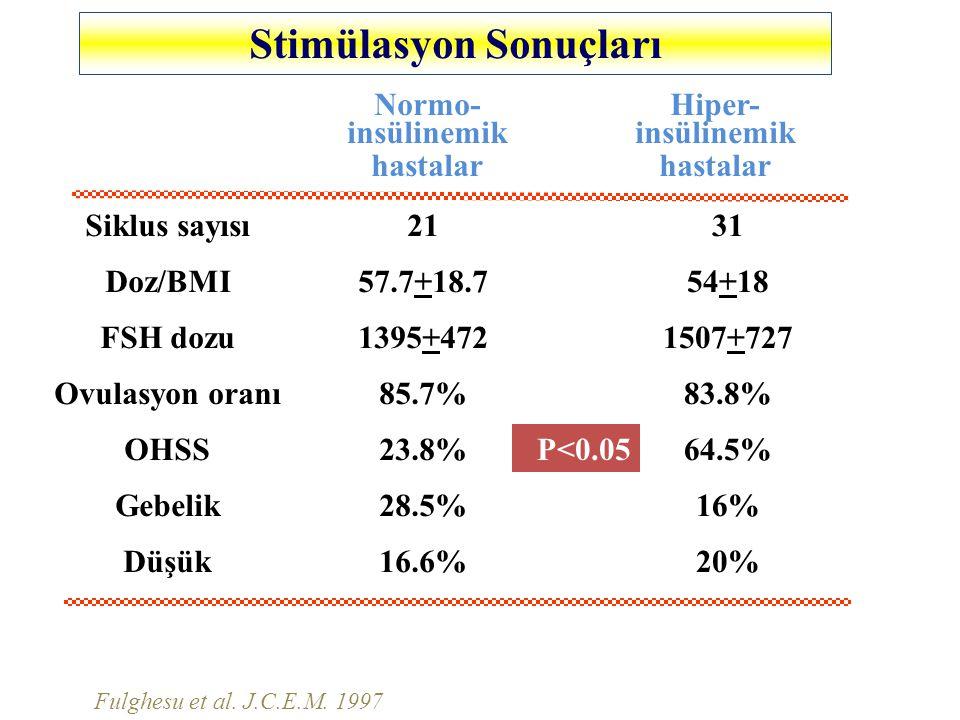 Stimülasyon Sonuçları Normo- insülinemik hastalar Hiper- insülinemik hastalar Doz/BMI 21 57.7+18.7 23.8% 85.7% 28.5% 16.6% 1395+472 OHSS Ovulasyon oranı Gebelik Düşük FSH dozu Siklus sayısı P<0.05 31 54+18 64.5% 83.8% 16% 20% 1507+727 Fulghesu et al.