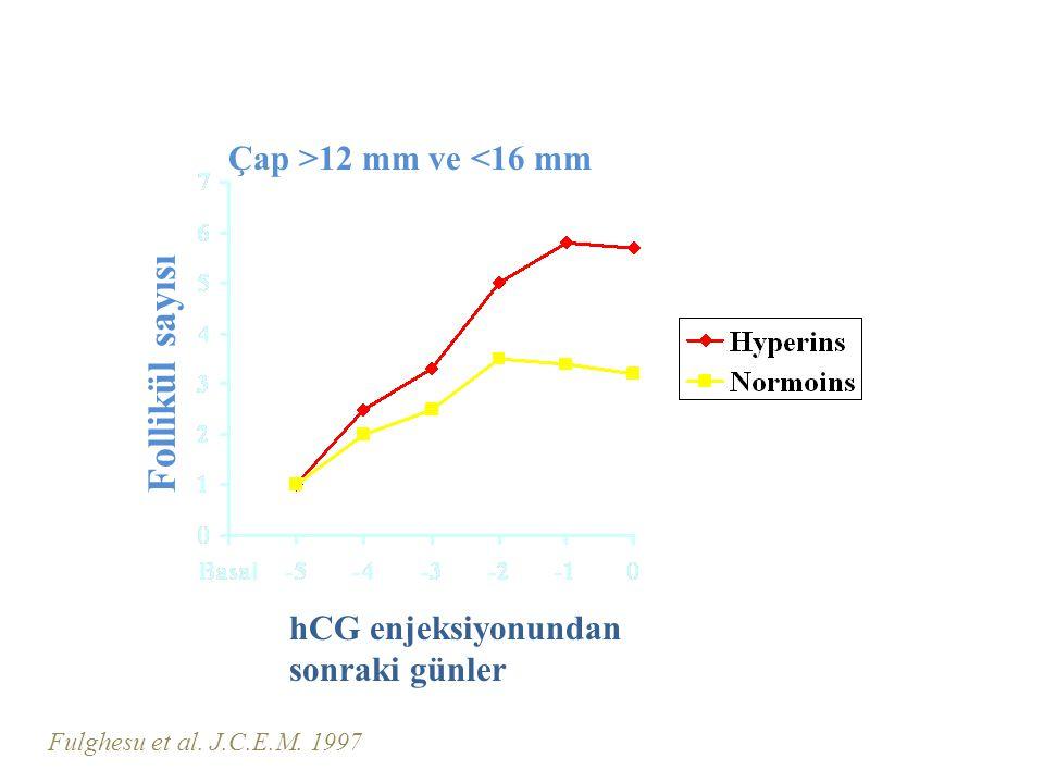 hCG enjeksiyonundan sonraki günler Çap >12 mm ve <16 mm Fulghesu et al.