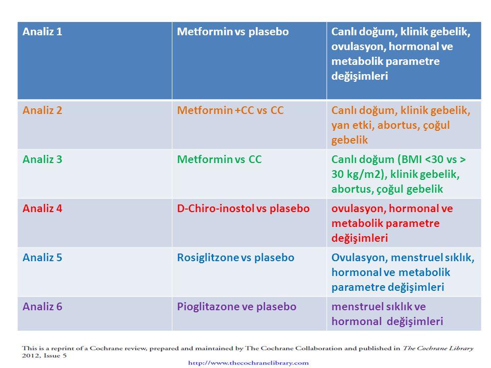 Analiz 1Metformin vs plaseboCanlı doğum, klinik gebelik, ovulasyon, hormonal ve metabolik parametre değişimleri Analiz 2Metformin +CC vs CCCanlı doğum, klinik gebelik, yan etki, abortus, çoğul gebelik Analiz 3Metformin vs CCCanlı doğum (BMI 30 kg/m2), klinik gebelik, abortus, çoğul gebelik Analiz 4D-Chiro-inostol vs plaseboovulasyon, hormonal ve metabolik parametre değişimleri Analiz 5Rosiglitzone vs plaseboOvulasyon, menstruel sıklık, hormonal ve metabolik parametre değişimleri Analiz 6Pioglitazone ve plasebomenstruel sıklık ve hormonal değişimleri