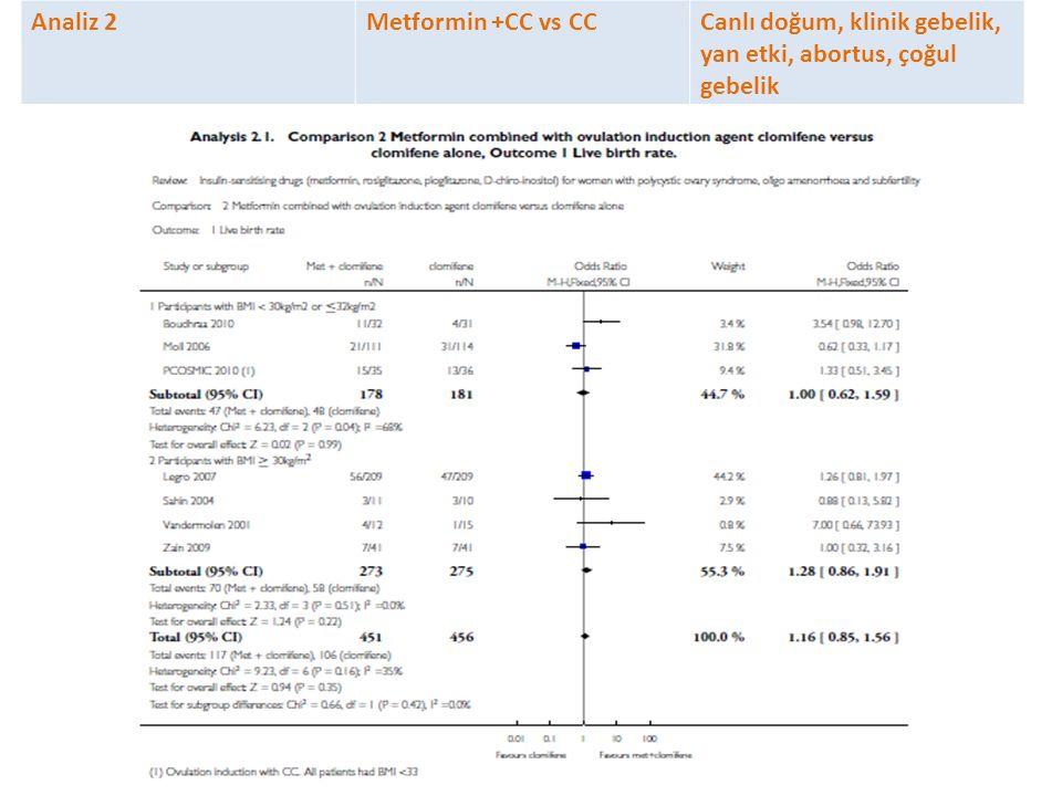 Analiz 2Metformin +CC vs CCCanlı doğum, klinik gebelik, yan etki, abortus, çoğul gebelik