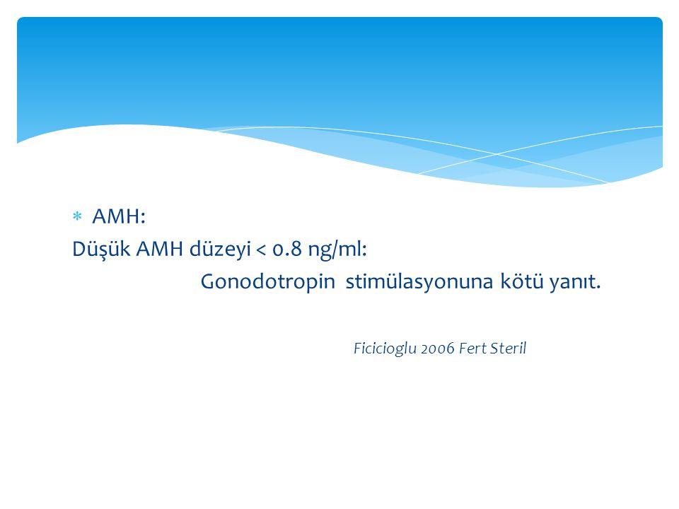 AMH: Düşük AMH düzeyi < 0.8 ng/ml: Gonodotropin stimülasyonuna kötü yanıt.