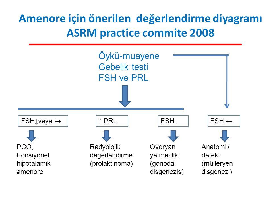 Amenore için önerilen değerlendirme diyagramı ASRM practice commite 2008 Öykü-muayene Gebelik testi FSH ve PRL FSH↓veya ↔ PCO, Fonsiyonel hipotalamik
