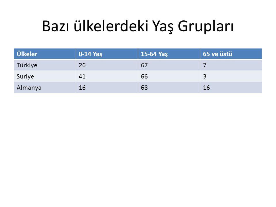Bazı ülkelerdeki Yaş Grupları Ülkeler0-14 Yaş15-64 Yaş65 ve üstü Türkiye26677 Suriye41663 Almanya166816
