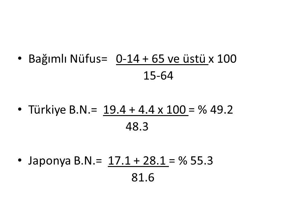 Bağımlı Nüfus= 0-14 + 65 ve üstü x 100 15-64 Türkiye B.N.= 19.4 + 4.4 x 100 = % 49.2 48.3 Japonya B.N.= 17.1 + 28.1 = % 55.3 81.6