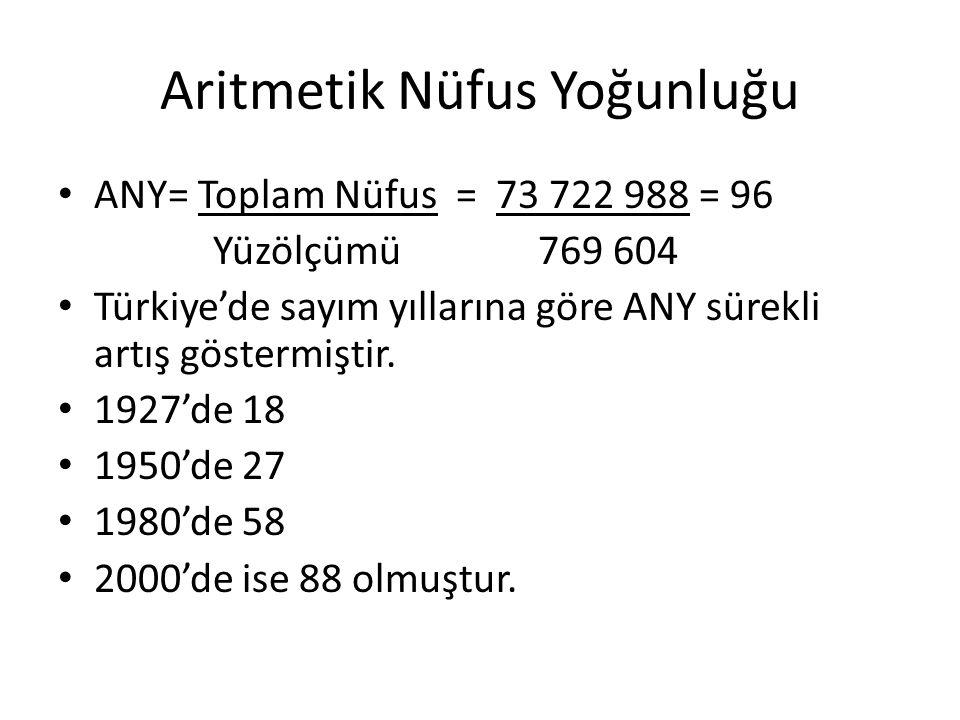 Aritmetik Nüfus Yoğunluğu ANY= Toplam Nüfus = 73 722 988 = 96 Yüzölçümü769 604 Türkiye'de sayım yıllarına göre ANY sürekli artış göstermiştir. 1927'de