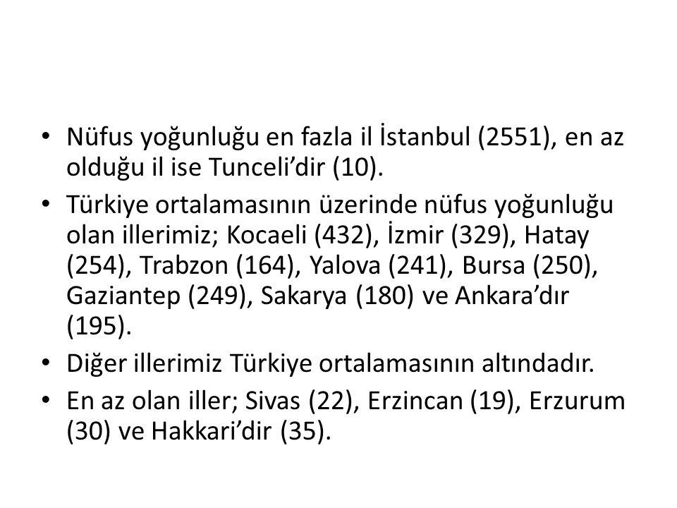 Nüfus yoğunluğu en fazla il İstanbul (2551), en az olduğu il ise Tunceli'dir (10). Türkiye ortalamasının üzerinde nüfus yoğunluğu olan illerimiz; Koca