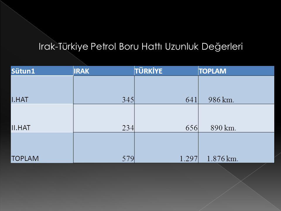 Sütun1IRAKTÜRKİYETOPLAM I.HAT 345641 986 km. II.HAT 234656 890 km. TOPLAM 5791.297 1.876 km. Irak-Türkiye Petrol Boru Hattı Uzunluk Değerleri