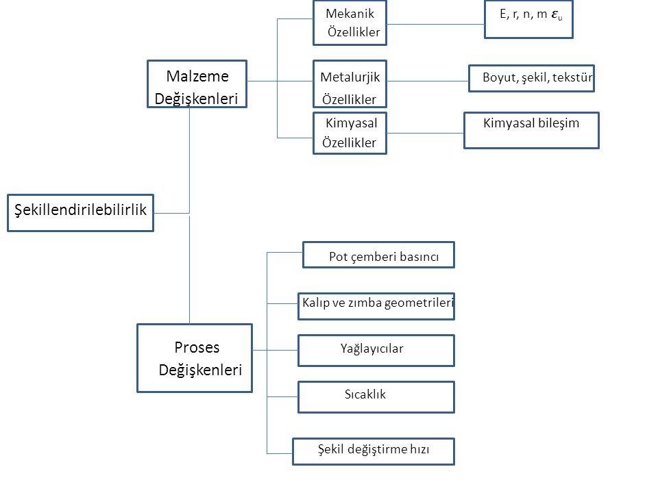Mekanik E, r, n, m u Özellikler Malzeme Metalurjik Boyut, şekil, tekstür Değişkenleri Özellikler Kimyasal Kimyasal bileşim Özellikler Şekillendirilebilirlik Pot çemberi basıncı Kalıp ve zımba geometrileri Proses Yağlayıcılar Değişkenleri Sıcaklık Şekil değiştirme hızı